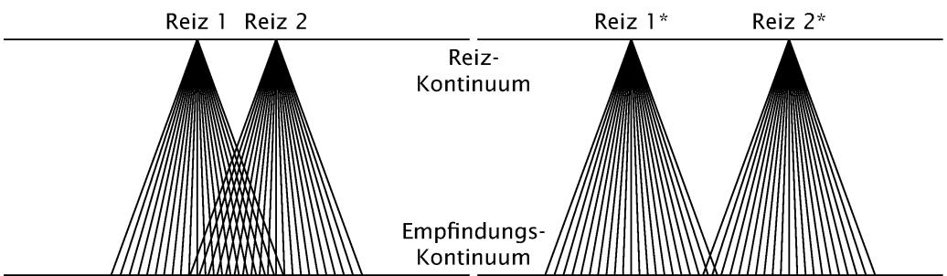 Visualisierung der Messproblematik beim Messen vom Empfindungen (siehe Dissertation S. 36)
