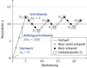 Visualisierung des Simple-Staircase-Verfahren (erstellt mit dem LaTeX-Paket pgfplots, siehe Dissertation S. 48)