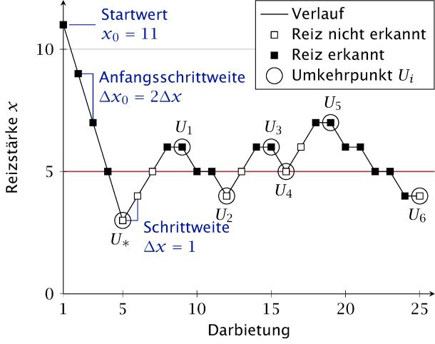 Visualisierung eines der Staircase-Verfahren