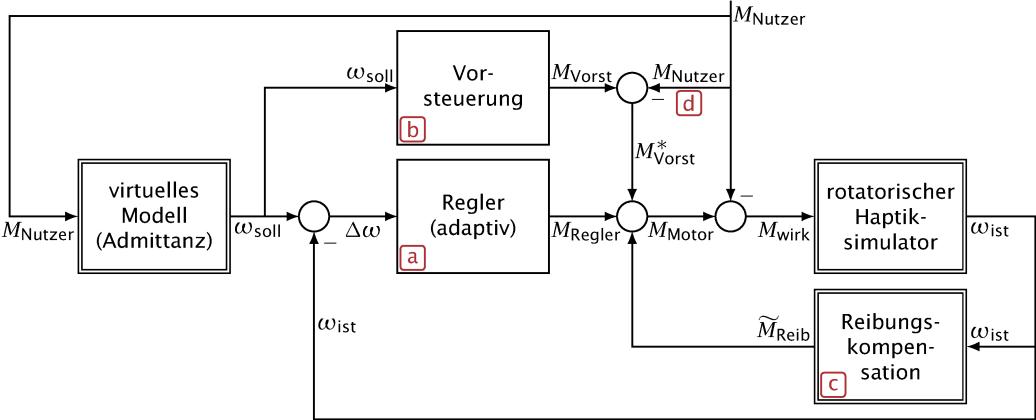 Regelkreis - in Matlab/Simulink/xPC target realisiert (siehe Dissertation S. 64)