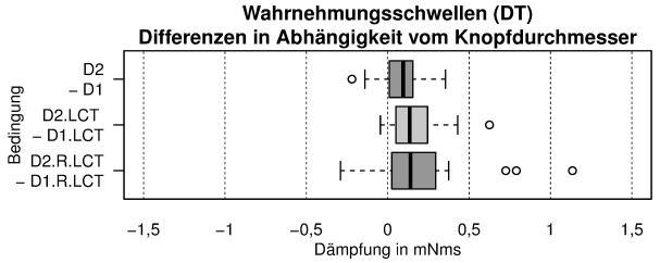 Boxplot - erstellt mit R (siehe Dissertation S. 81)