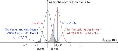 Visualisierung von Alpha- und Beta-Fehler (siehe Dissertation S. 151)